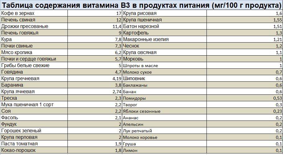 таблица б3 в продуктах