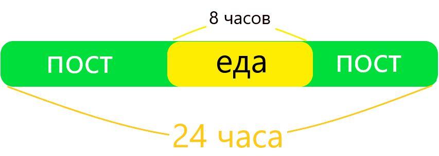 16 на 8