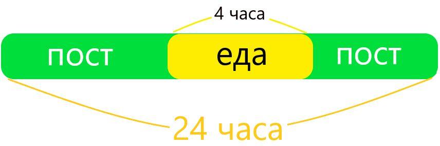 20 на 4